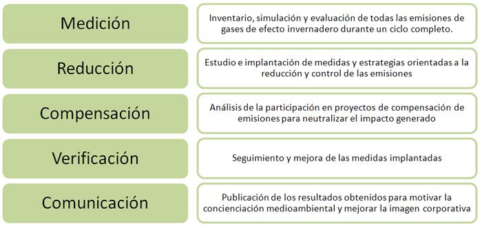 Fases Huella de Carbono PAS 2050 Olivarera Los Pedroches Olivar de Sierra Aceite Ecologico