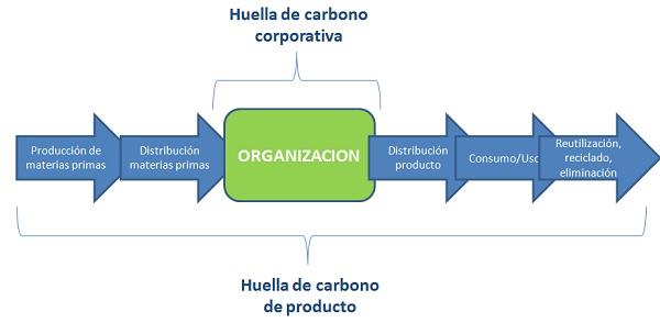 PAS 2050 Bilan de Carbone