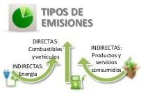 Huella de Carbono PAS 2050 Olivarera Los Pedroches Olivar de Sierra Aceite Ecologico