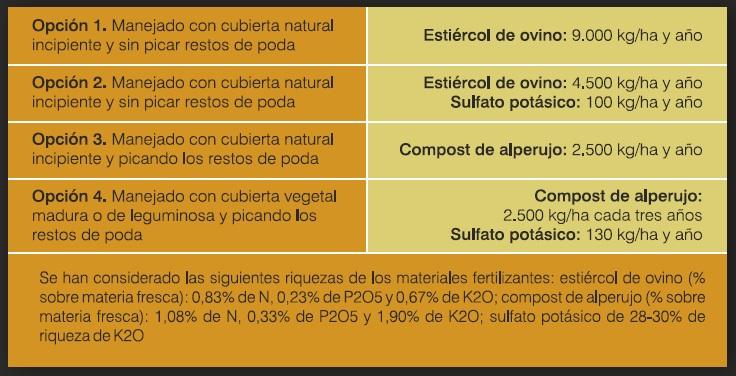 reponer las extracciones en un olivar de 3.000 kg_ha. Aceite Ecologico. Olivar de sierra Los Pedroches. Olipe Olivalle Olivarera